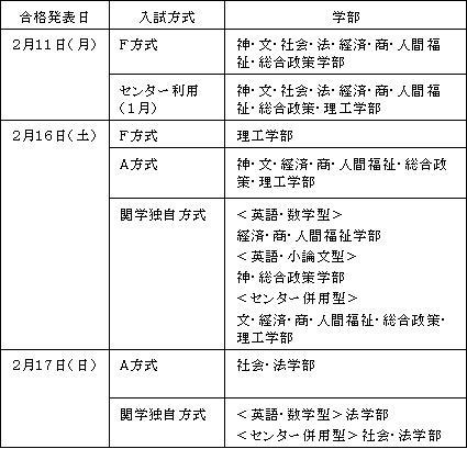合格 発表 日 関西 大学